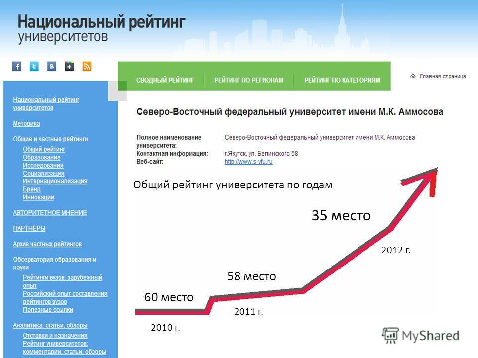 60 60 место 35 место 58 место 2010 г. 2011 г. 2012 г. Общий рейтинг университета по годам