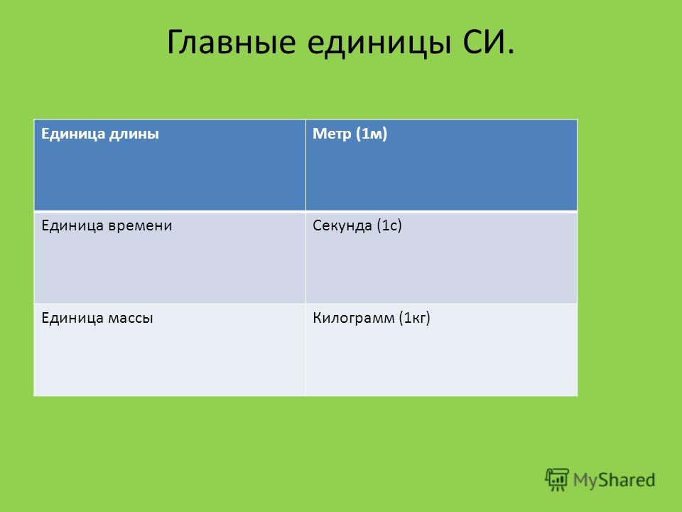 Главные единицы СИ. Единица длины Метр (1 м) Единица времени Секунда (1 с) Единица массы Килограмм (1 кг)