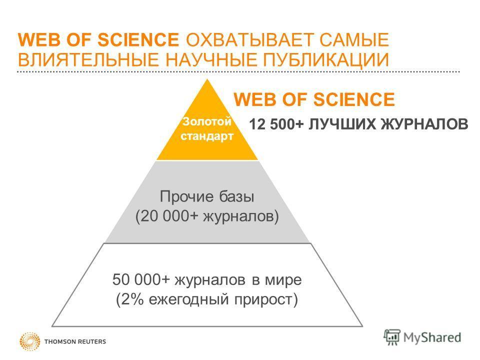 WEB OF SCIENCE ОХВАТЫВАЕТ САМЫЕ ВЛИЯТЕЛЬНЫЕ НАУЧНЫЕ ПУБЛИКАЦИИ 50 000+ журналов в мире (2% ежегодный прирост) Прочие базы (20 000+ журналов) Золотой стандарт 12 500+ ЛУЧШИХ ЖУРНАЛОВ WEB OF SCIENCE