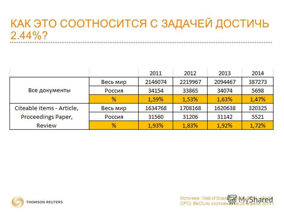 КАК ЭТО СООТНОСИТСЯ С ЗАДАЧЕЙ ДОСТИЧЬ 2.44%? Источник: Web of Science (SCIE, SSCI, A&HCI, CPCI, BkCI) по состоянию на 28 апреля 2014 г.