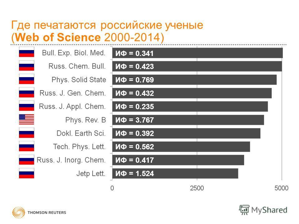Где печатаются российские ученые (Web of Science 2000-2014) ИФ = 0.341 ИФ = 0.423 ИФ = 0.769 ИФ = 0.432 ИФ = 0.235 ИФ = 3.767 ИФ = 0.392 ИФ = 0.562 ИФ = 0.417 ИФ = 1.524 по состоянию на 25.02.2014