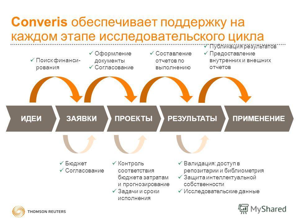 Converis обеспечивает поддержку на каждом этапе исследовательского цикла Составление отчетов по выполнению Оформление документы Согласование Поиск финанси- рования Публикация результатов Предоставление внутренних и внешних отчетов Бюджет Согласование
