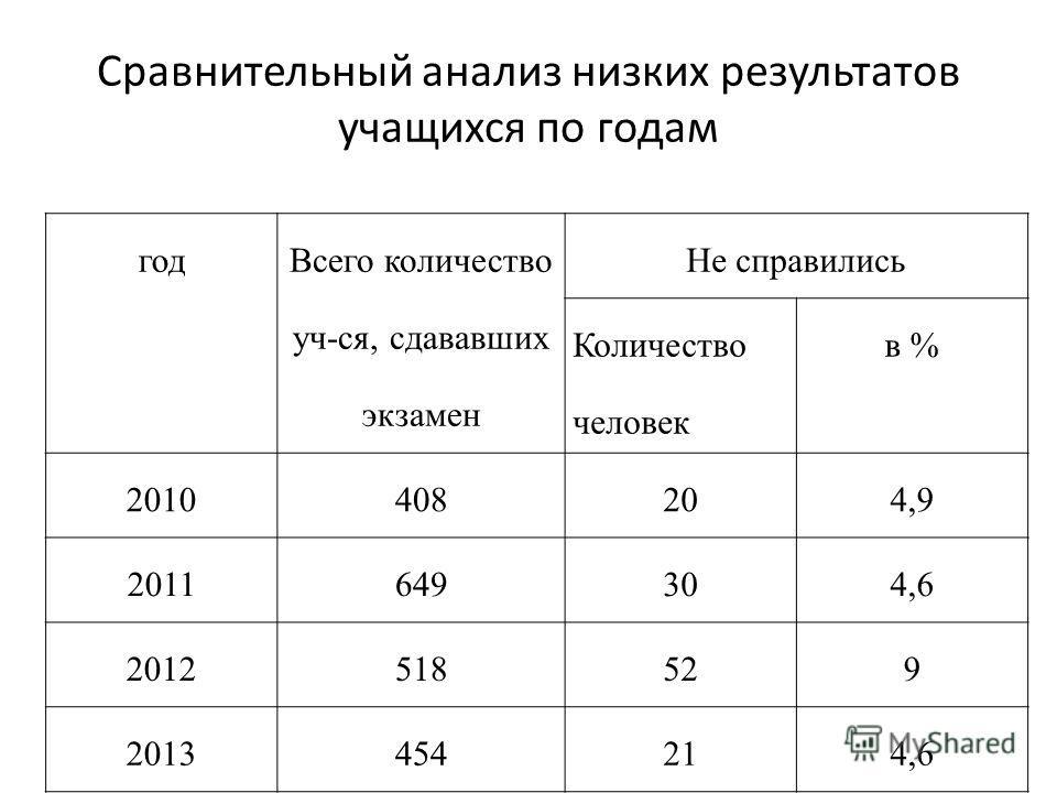 Сравнительный анализ низких результатов учащихся по годам год Всего количество уч-ся, сдававших экзамен Не справились Количество человек в % 2010408204,9 2011649304,6 2012518529 2013454214,6