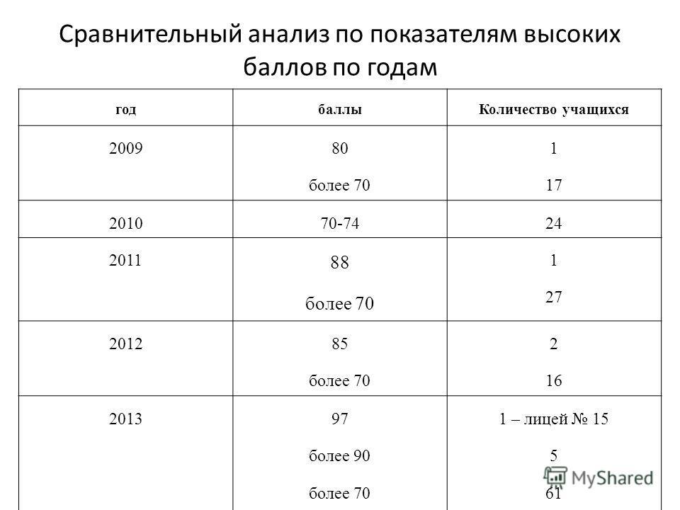 Сравнительный анализ по показателям высоких баллов по годам годбаллы Количество учащихся 2009 80 более 70 1 17 201070-7424 2011 88 более 70 1 27 2012 85 более 70 2 16 201397 более 90 более 70 1 – лицей 15 5 61