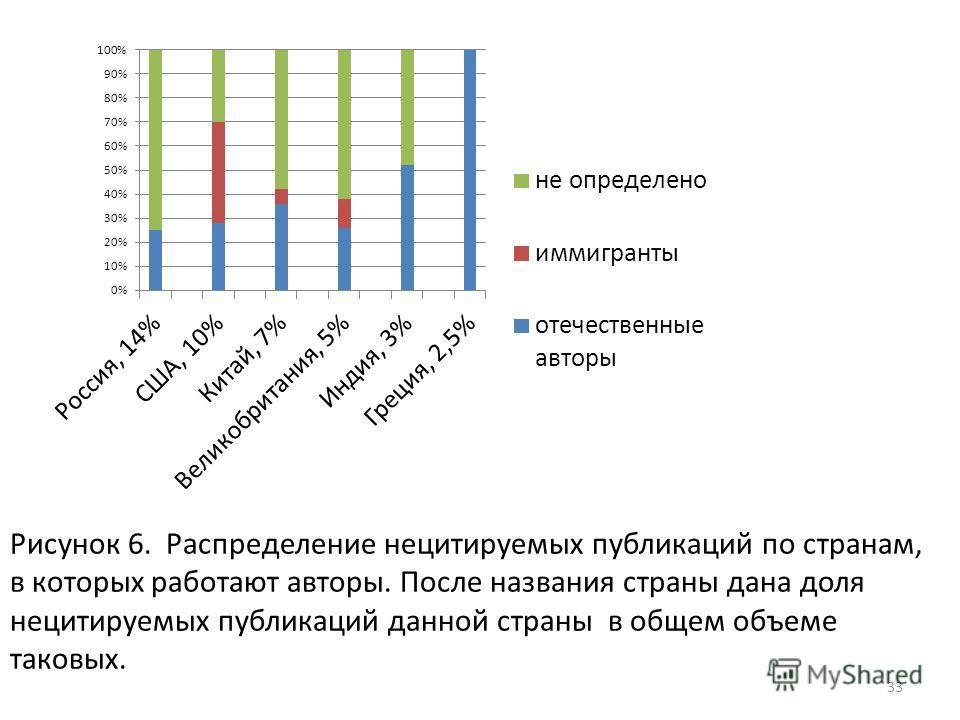 33 Рисунок 6. Распределение нецитируемых публикаций по странам, в которых работают авторы. После названия страны дана доля нецитируемых публикаций данной страны в общем объеме таковых.