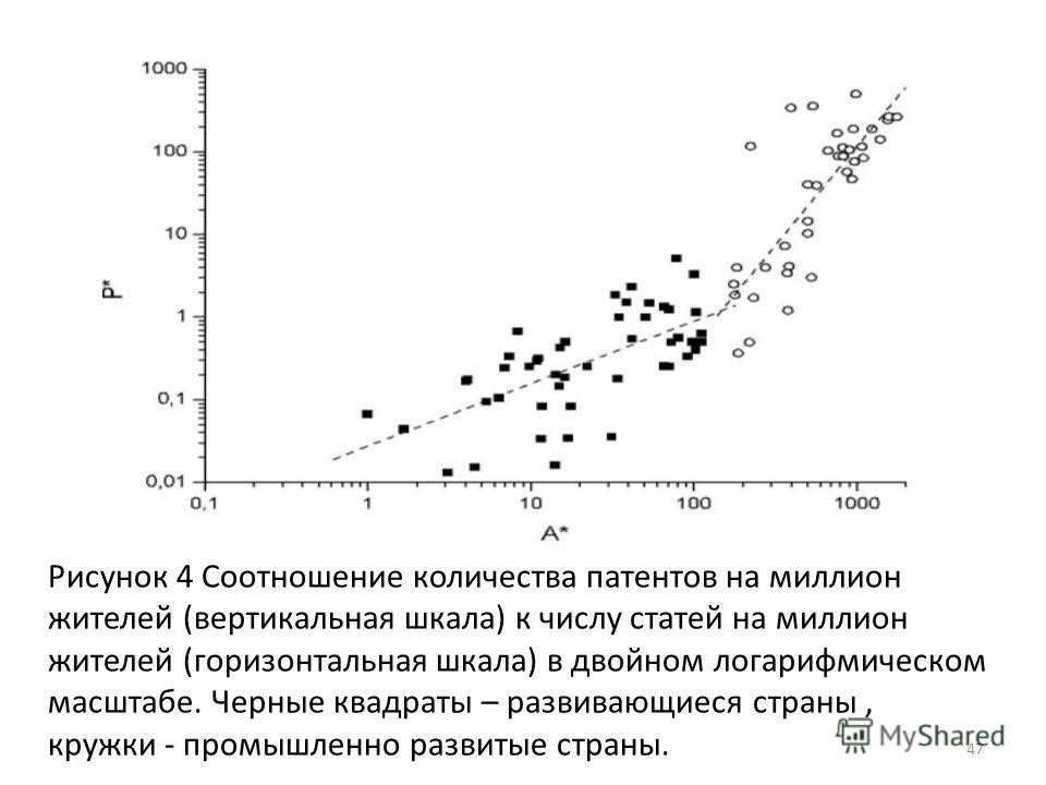 47 Рисунок 4 Соотношение количества патентов на миллион жителей (вертикальная шкала) к числу статей на миллион жителей (горизонтальная шкала) в двойном логарифмическом масштабе. Черные квадраты – развивающиеся страны, кружки - промышленно развитые ст