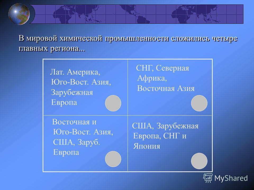 В мировой химической промышленности сложились четыре главных региона... Лат. Америка, Юго-Вост. Азия, Зарубежная Европа СНГ, Северная Африка, Восточная Азия Восточная и Юго-Вост. Азия, США, Заруб. Европа США, Зарубежная Европа, СНГ и Япония