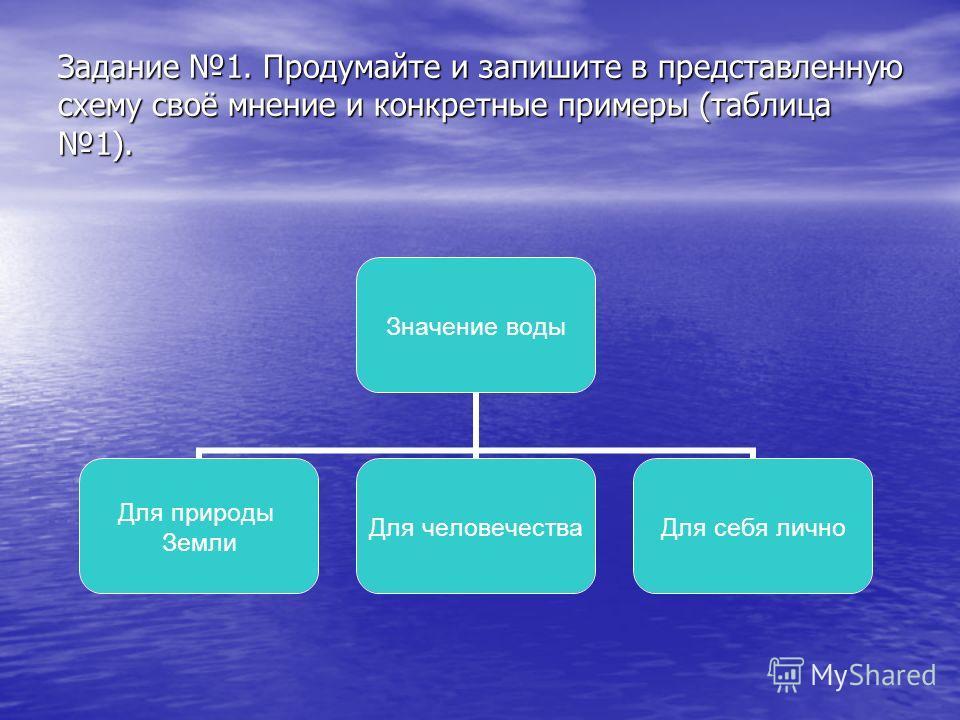Задание 1. Продумайте и запишите в представленную схему своё мнение и конкретные примеры (таблица 1). Значение воды Для природы Земли Для человечества Для себя лично