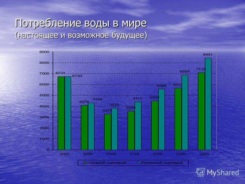Потребление воды в мире (настоящее и возможное будущее)