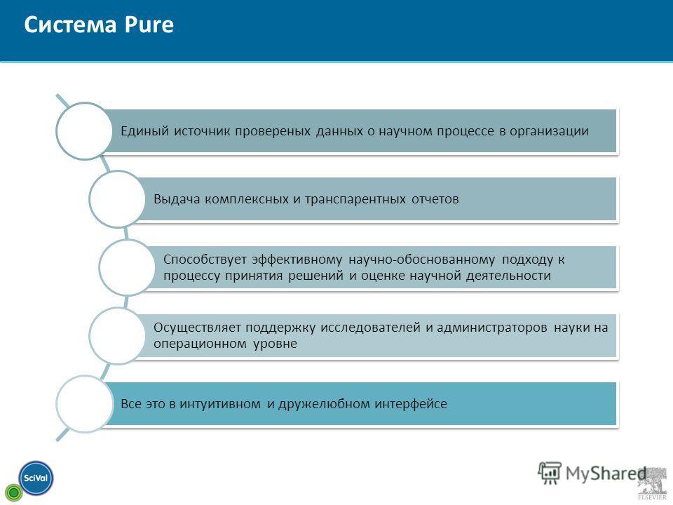 Система Pure Единый источник провереных данных о научном процессе в организации Выдача комплексных и транспарентных отчетов Способствует эффективному научно-обоснованному подходу к процессу принятия решений и оценке научной деятельности Осуществляет