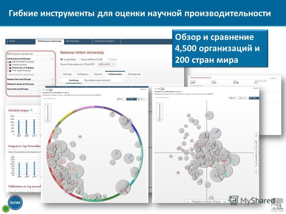 Обзор и сравнение 4,500 организаций и 200 стран мира Гибкие инструменты для оценки научной производительности