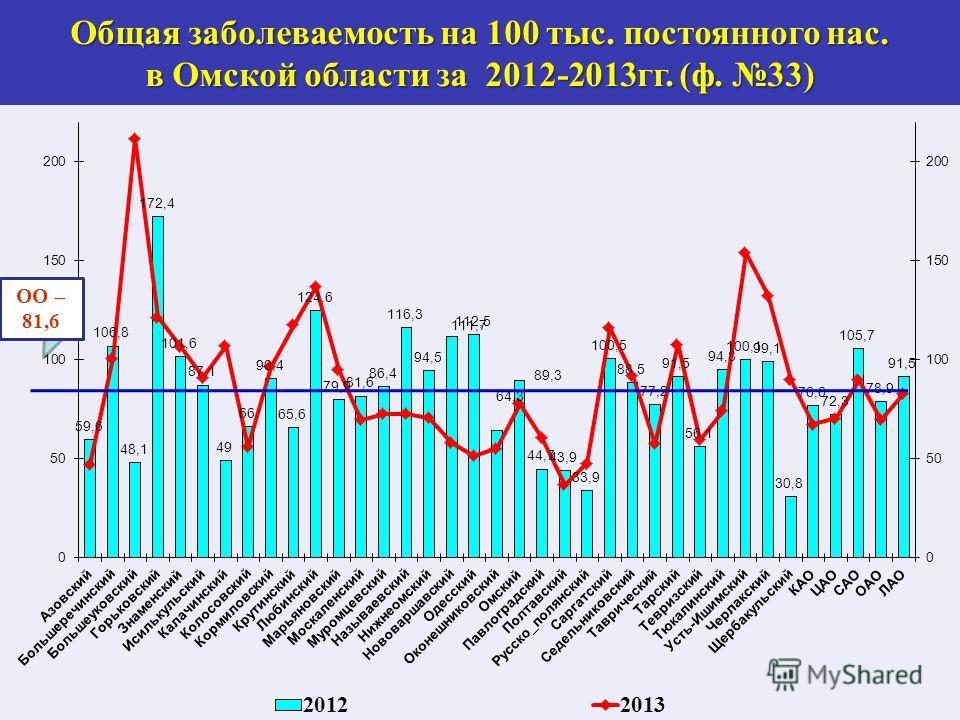 Общая заболеваемость на 100 тыс. постоянного нас. в Омской области за 2012-2013 гг. (ф. 33) ОО – 81,6