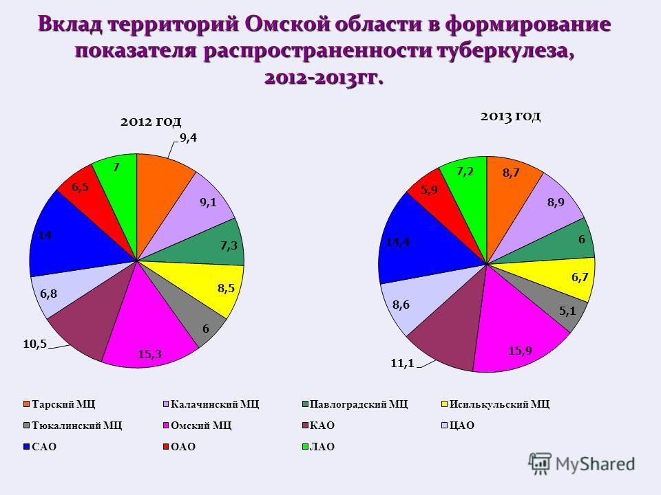 Вклад территорий Омской области в формирование показателя распространенности туберкулеза, 2012-2013 гг. 2012 год 2013 год