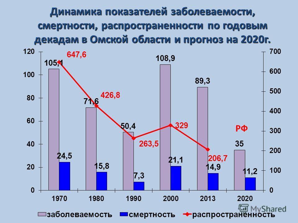 Динамика показателей заболеваемости, смертности, распространенности по годовым декадам в Омской области и прогноз на 2020 г. РФ
