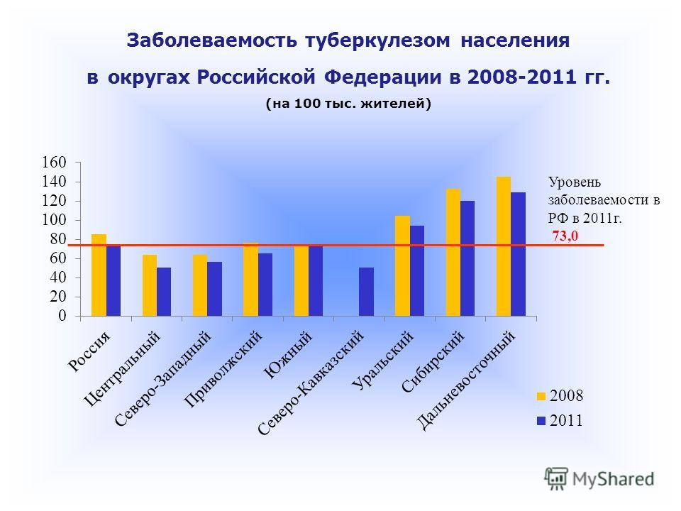 Заболеваемость туберкулезом населения в округах Российской Федерации в 2008-2011 гг. (на 100 тыс. жителей) Уровень заболеваемости в РФ в 2011 г. 73,0