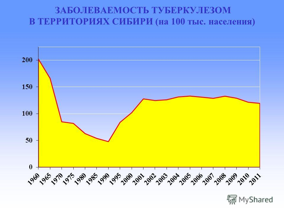 ЗАБОЛЕВАЕМОСТЬ ТУБЕРКУЛЕЗОМ В ТЕРРИТОРИЯХ СИБИРИ (на 100 тыс. населения)