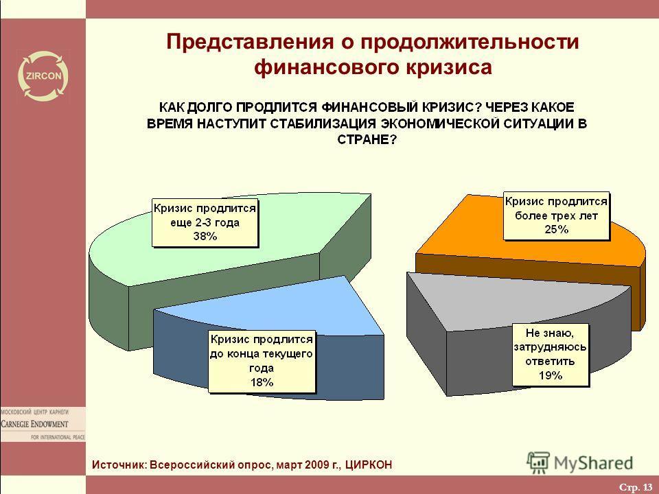 Стр. 13 Представления о продолжительности финансового кризиса Источник: Всероссийский опрос, март 2009 г., ЦИРКОН
