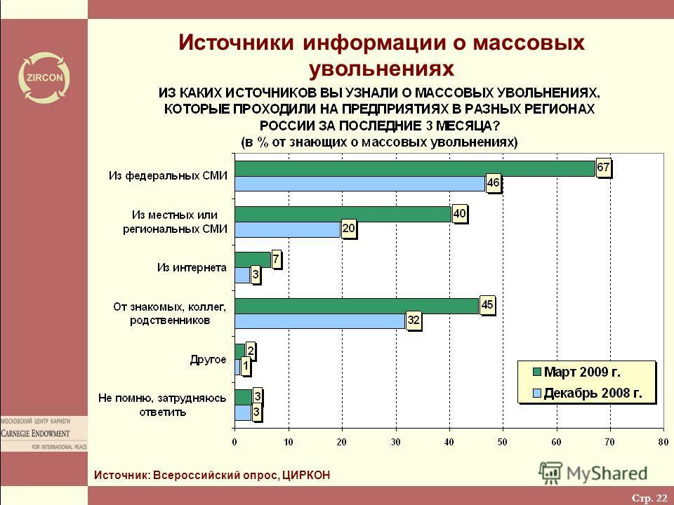 Стр. 22 Источники информации о массовых увольнениях Источник: Всероссийский опрос, ЦИРКОН