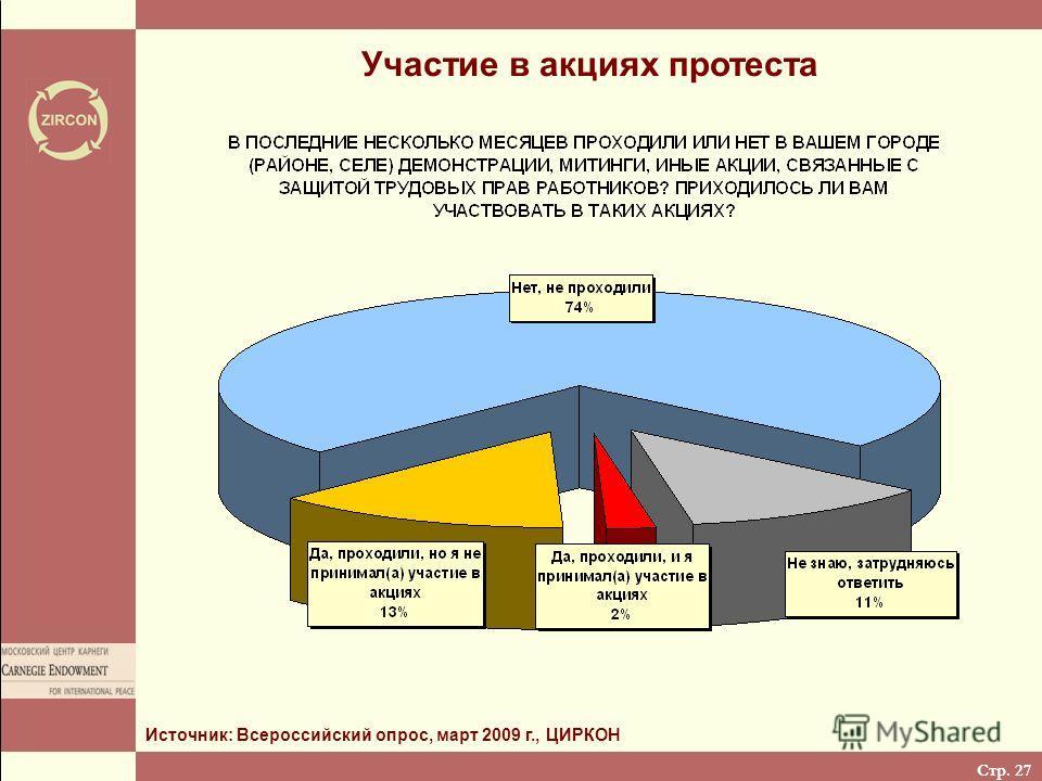 Стр. 27 Участие в акциях протеста Источник: Всероссийский опрос, март 2009 г., ЦИРКОН