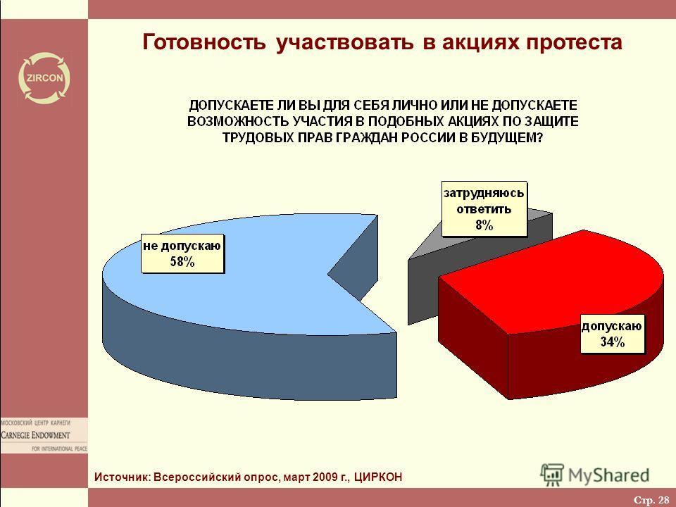Стр. 28 Готовность участвовать в акциях протеста Источник: Всероссийский опрос, март 2009 г., ЦИРКОН