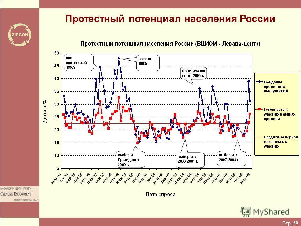 Стр. 30 Протестный потенциал населения России