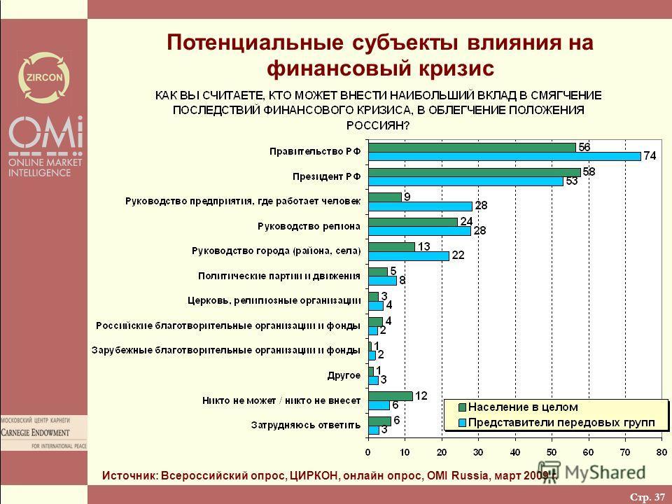 Стр. 37 Потенциальные субъекты влияния на финансовый кризис Источник: Всероссийский опрос, ЦИРКОН, онлайн опрос, OMI Russia, март 2009 г.