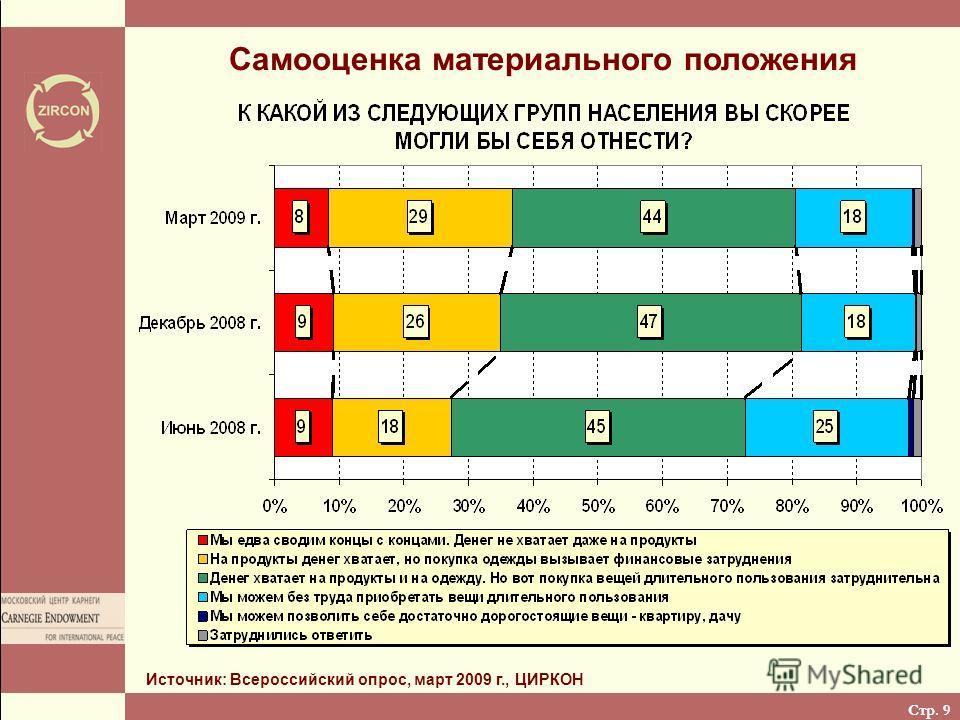 Стр. 9 Самооценка материального положения Источник: Всероссийский опрос, март 2009 г., ЦИРКОН