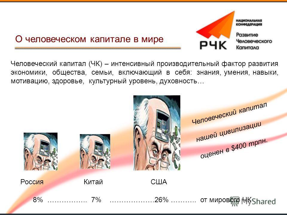 Россия Китай США 8% …………….. 7% ……………….26% ……….. от мирового ЧК О человеческом капитале в мире Человеческий капитал нашей цивилизации оценен в $400 трлн. Человеческий капитал (ЧК) – интенсивный производительный фактор развития экономики, общества, сем