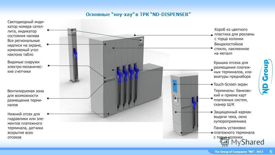 The Group of Companies ND, 2013 Основные ноу-хау в ТРК ND-DISPENSER 6