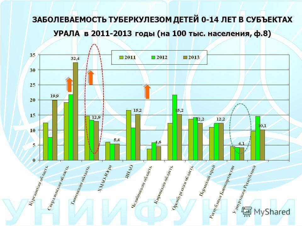 ЗАБОЛЕВАЕМОСТЬ ТУБЕРКУЛЕЗОМ ДЕТЕЙ 0-14 ЛЕТ В СУБЪЕКТАХ УРАЛА в 2011-2013 годы (на 100 тыс. населения, ф.8)