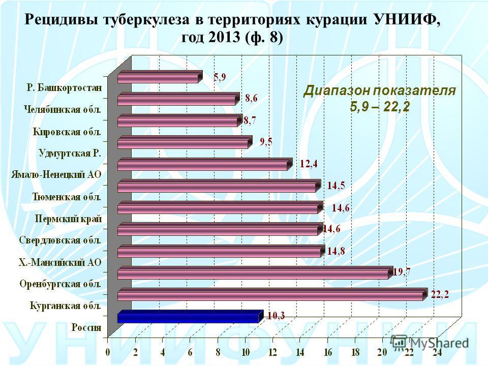 Рецидивы туберкулеза в территориях курации УНИИФ, год 2013 (ф. 8) Диапазон показателя 5,9 – 22,2