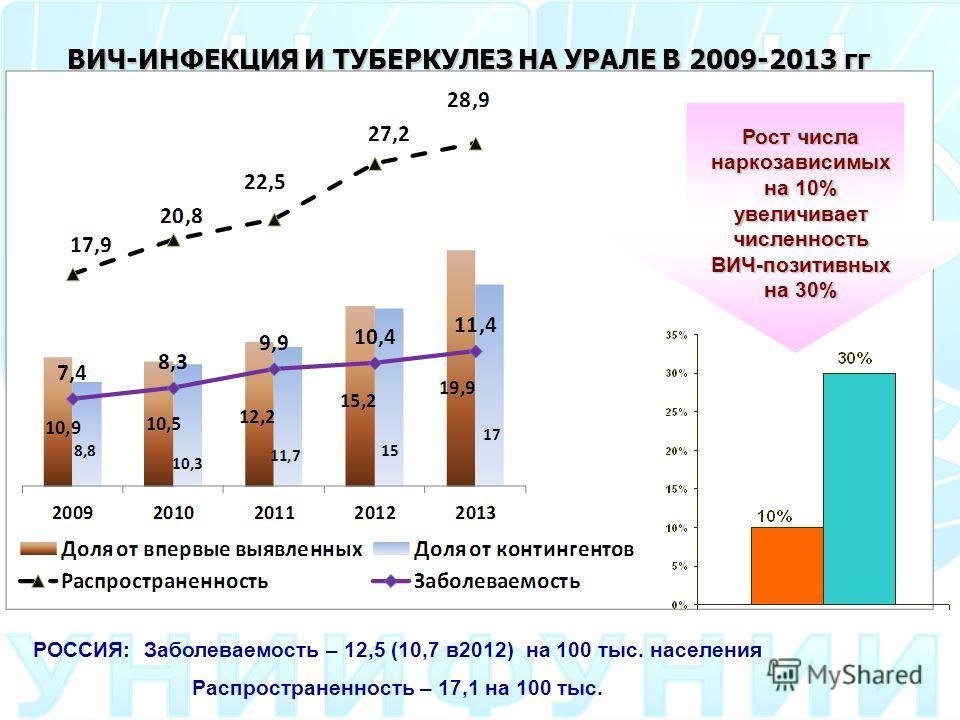ВИЧ-ИНФЕКЦИЯ И ТУБЕРКУЛЕЗ НА УРАЛЕ В 2009-2013 гг РОССИЯ: Заболеваемость – 12,5 (10,7 в 2012) на 100 тыс. населения Распространенность – 17,1 на 100 тыс. Рост числа наркозависимых на 10% увеличивает численность ВИЧ-позитивных на 30%