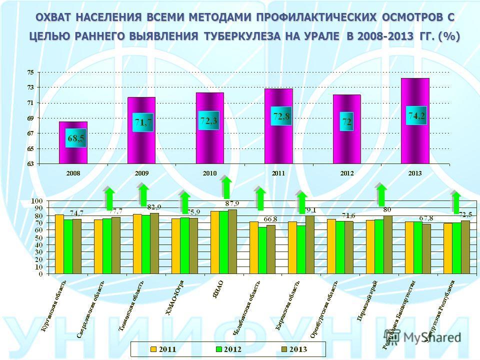 ОХВАТ НАСЕЛЕНИЯ ВСЕМИ МЕТОДАМИ ПРОФИЛАКТИЧЕСКИХ ОСМОТРОВ С ЦЕЛЬЮ РАННЕГО ВЫЯВЛЕНИЯ ТУБЕРКУЛЕЗА НА УРАЛЕ В 2008-2013 ГГ. (%)