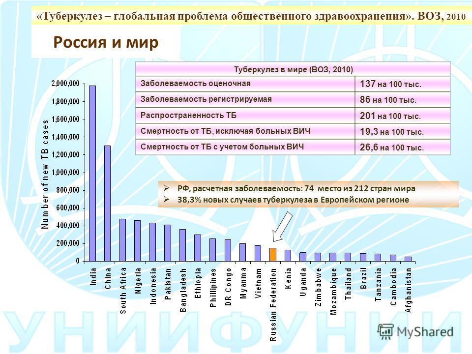 Россия и мир РФ, расчетная заболеваемость: 74 место из 212 стран мира 38,3% новых случаев туберкулеза в Европейском регионе Туберкулез в мире (ВОЗ, 2010) Заболеваемость оценочная 137 на 100 тыс. Заболеваемость регистрируемая 86 на 100 тыс. Распростра
