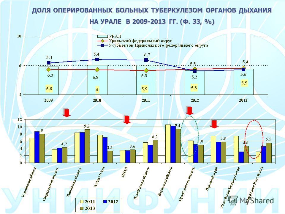 ДОЛЯ ОПЕРИРОВАННЫХ БОЛЬНЫХ ТУБЕРКУЛЕЗОМ ОРГАНОВ ДЫХАНИЯ НА УРАЛЕ В 2009-2013 ГГ. (Ф. 33, %)