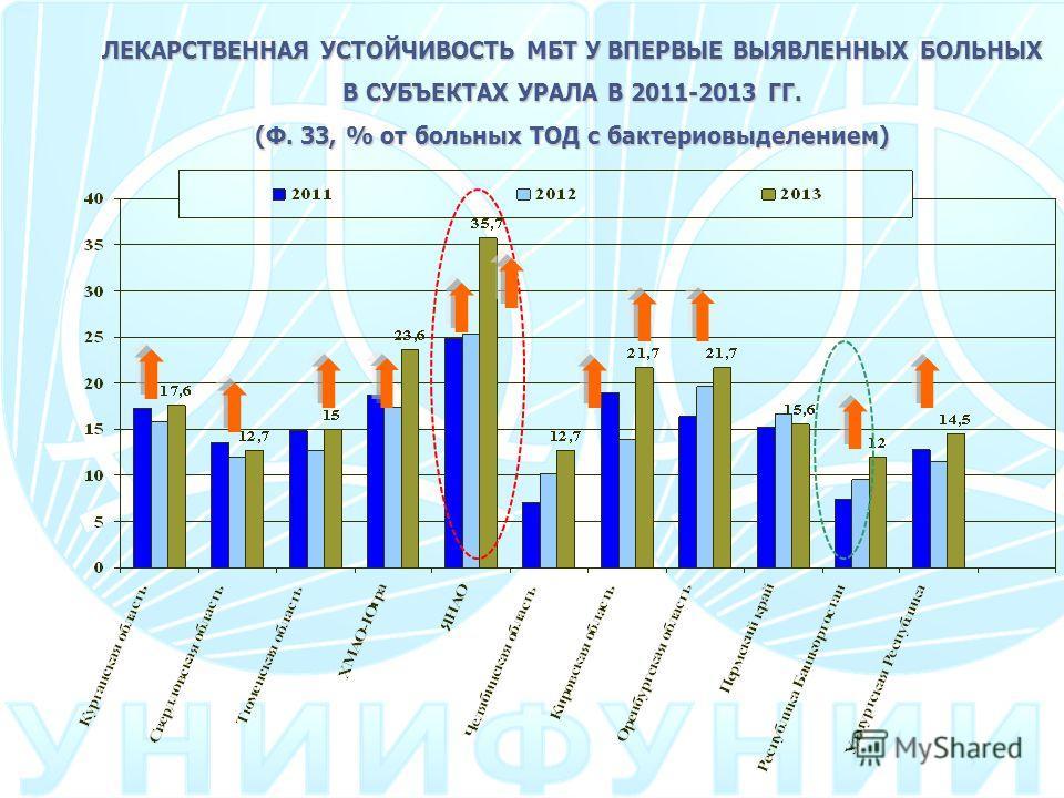 ЛЕКАРСТВЕННАЯ УСТОЙЧИВОСТЬ МБТ У ВПЕРВЫЕ ВЫЯВЛЕННЫХ БОЛЬНЫХ В СУБЪЕКТАХ УРАЛА В 2011-2013 ГГ. (Ф. 33, % от больных ТОД с бактериовыделением)