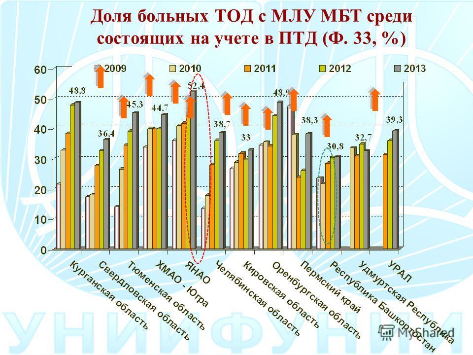 Доля больных ТОД с МЛУ МБТ среди состоящих на учете в ПТД (Ф. 33, %)