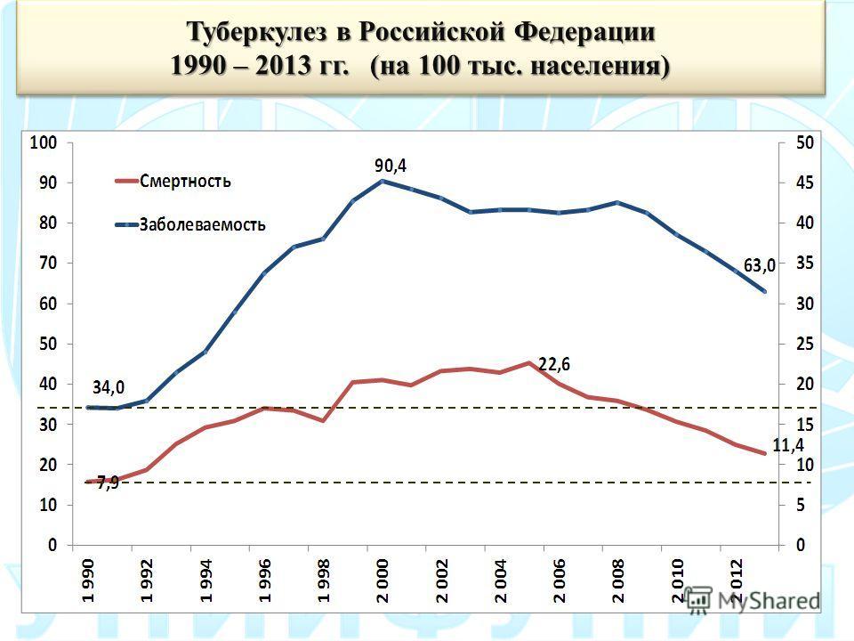 Туберкулез в Российской Федерации 1990 – 2013 гг. (на 100 тыс. населения) Туберкулез в Российской Федерации 1990 – 2013 гг. (на 100 тыс. населения)