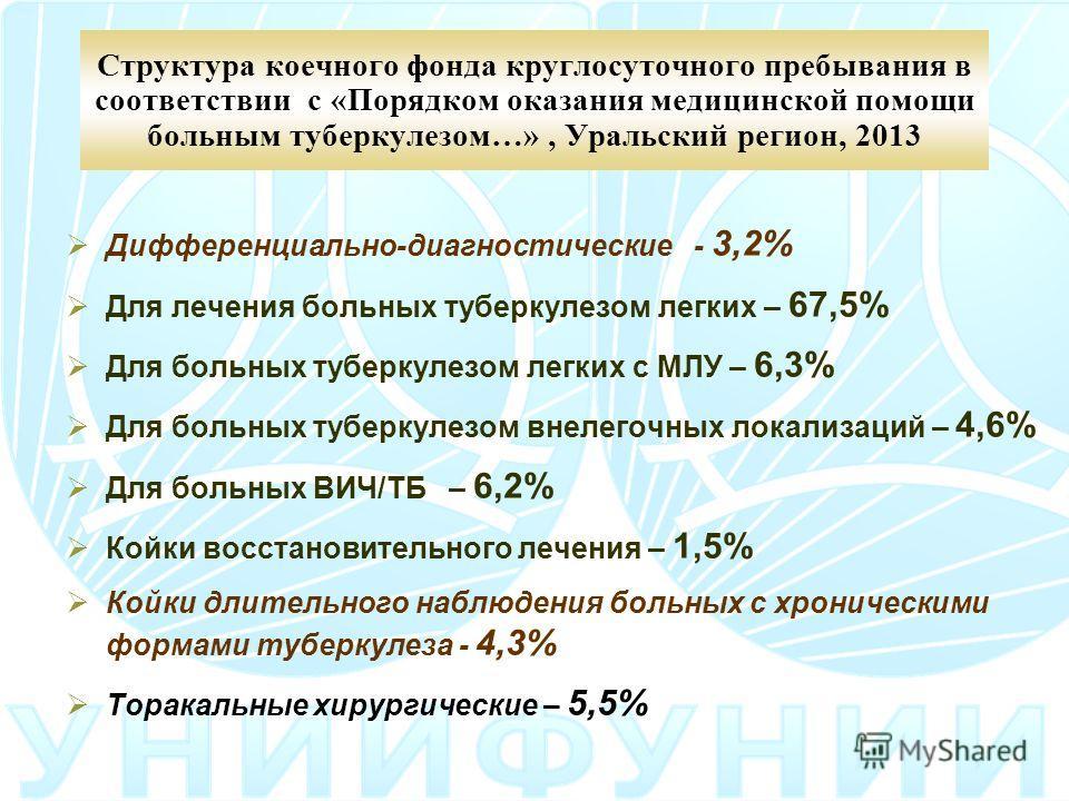 Структура коечного фонда круглосуточного пребывания в соответствии с «Порядком оказания медицинской помощи больным туберкулезом…», Уральский регион, 2013 Дифференциально-диагностические - 3,2% Для лечения больных туберкулезом легких – 67,5% Для больн