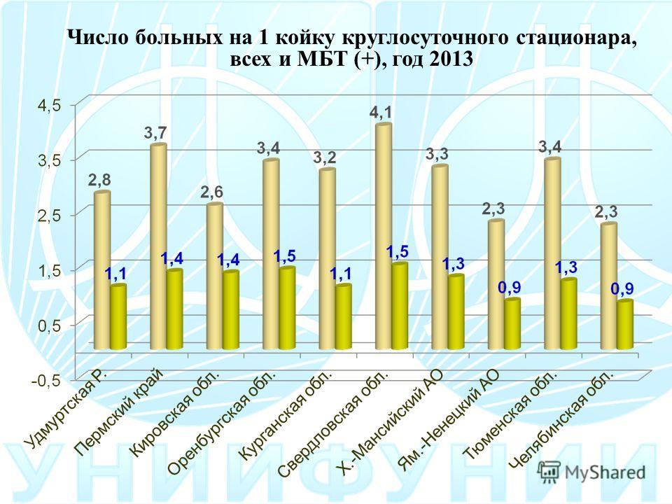 Число больных на 1 койку круглосуточного стационара, всех и МБТ (+), год 2013