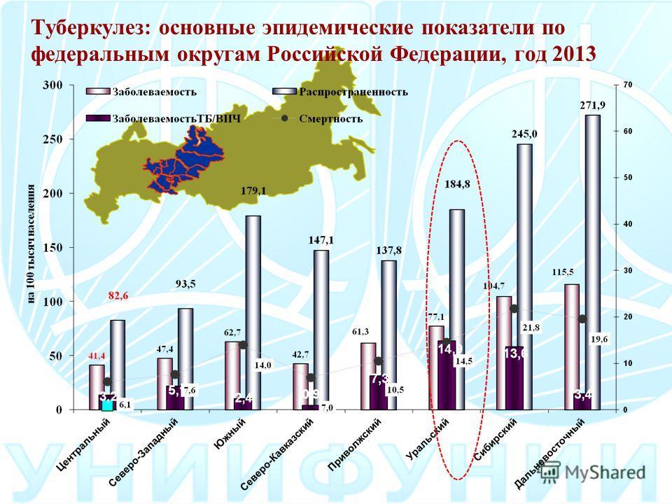 Туберкулез: основные эпидемические показатели по федеральным округам Российской Федерации, год 2013