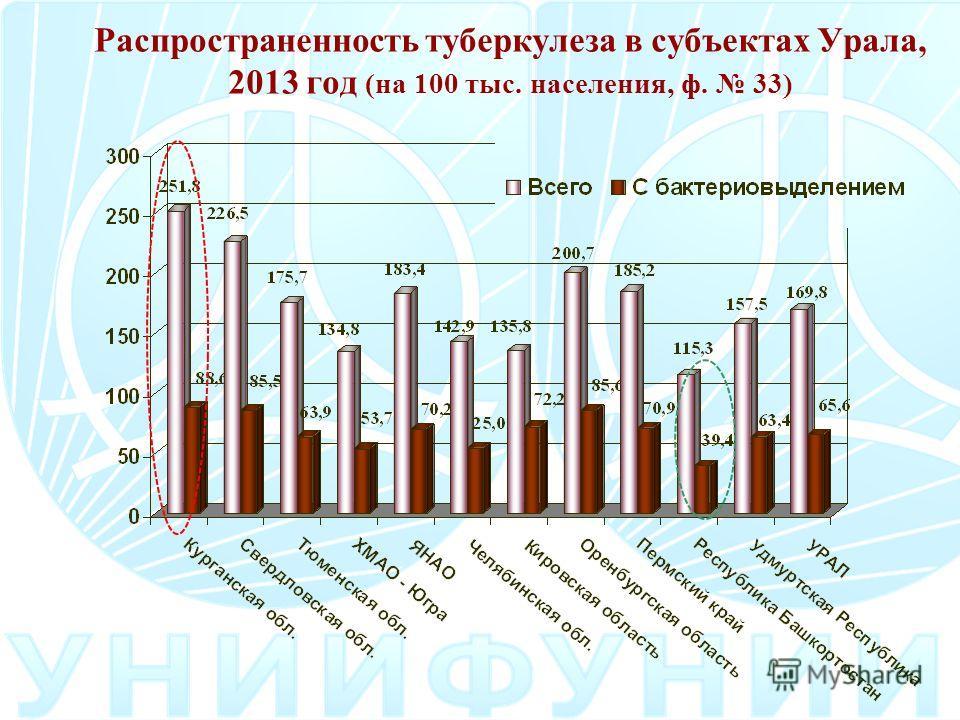 Распространенность туберкулеза в субъектах Урала, 2013 год (на 100 тыс. населения, ф. 33)