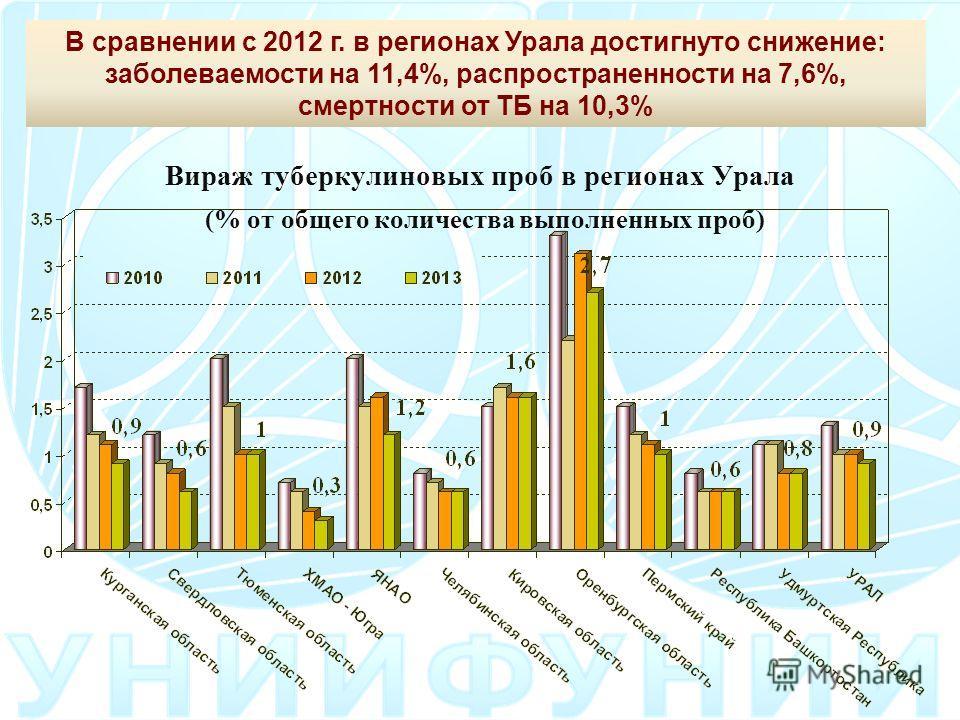 Вираж туберкулиновых проб в регионах Урала (% от общего количества выполненных проб) В сравнении с 2012 г. в регионах Урала достигнуто снижение: заболеваемости на 11,4%, распространенности на 7,6%, смертности от ТБ на 10,3%