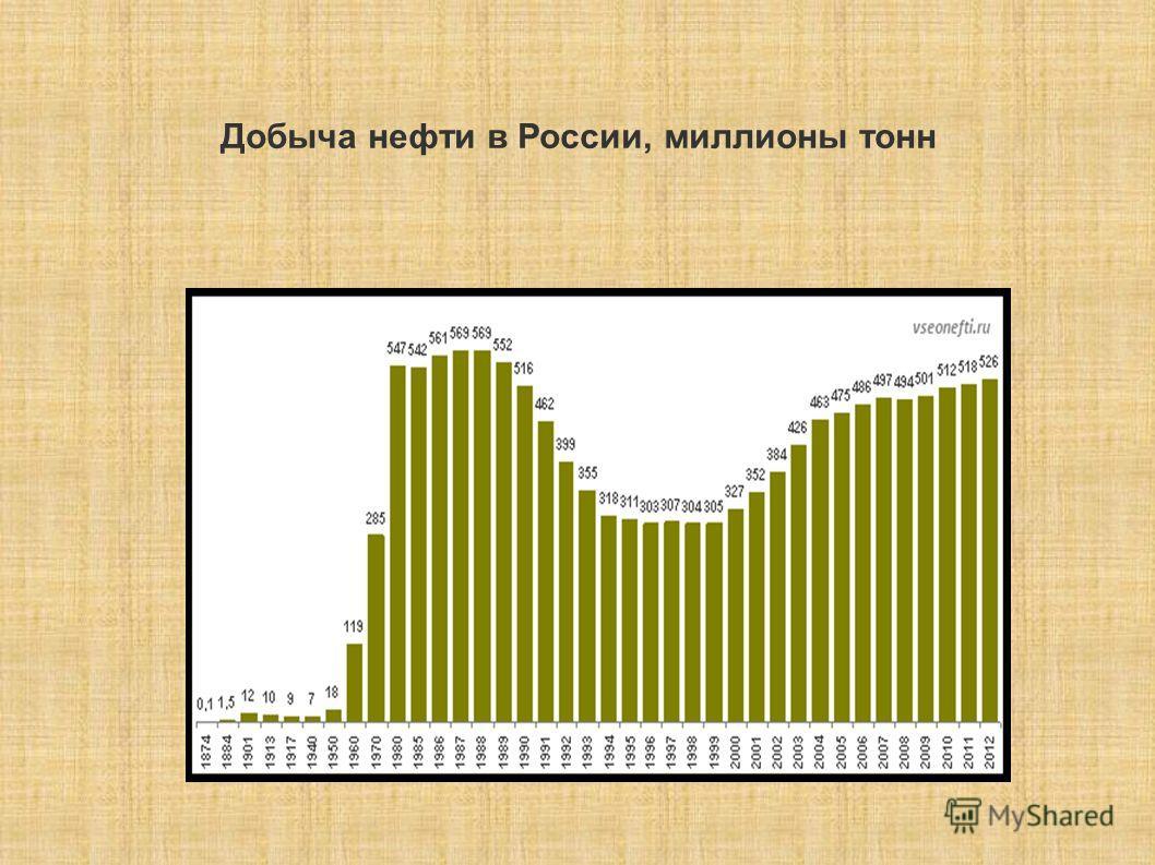 Добыча нефти в России, миллионы тонн