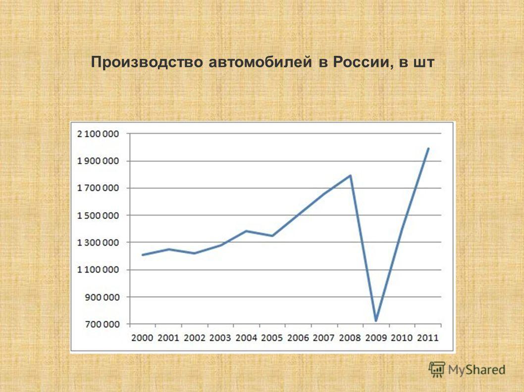 Производство автомобилей в России, в шт