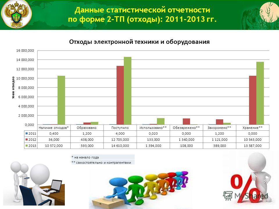 Данные статистической отчетности по форме 2-ТП (отходы): 2011-2013 гг. * на начало года ** самостоятельно и контрагентами