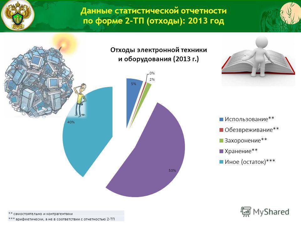 Данные статистической отчетности по форме 2-ТП (отходы): 2013 год ** самостоятельно и контрагентами *** арифметически, а не в соответствии с отчетностью 2-ТП