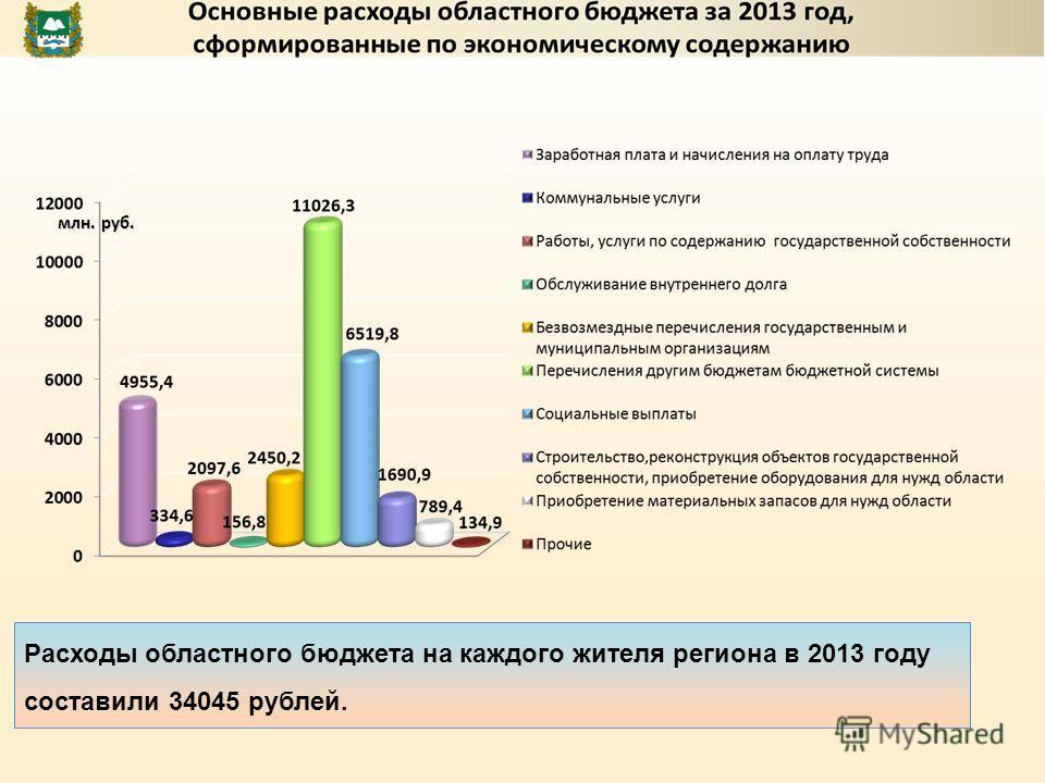 Расходы областного бюджета на каждого жителя региона в 2013 году составили 34045 рублей. млн. руб.