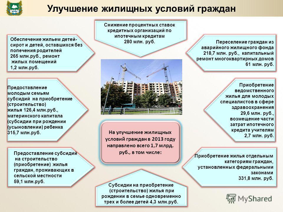 Приобретение ведомственного жилья для молодых специалистов в сфере здравоохранения 29,6 млн. руб., возмещение части затрат ипотечного кредита учителям 2,7 млн. руб. Предоставление молодым семьям субсидий на приобретение (строительство) жилья 126,4 мл