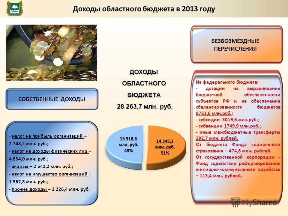 Из федерального бюджета: - дотации на выравнивание бюджетной обеспеченности субъектов РФ и на обеспечение сбалансированности бюджетов 8761,6 млн.руб.; - субсидии 3019,6 млн.руб.; - субвенции 1749,9 млн.руб.; - иные межбюджетные трансферты 292,7 млн.